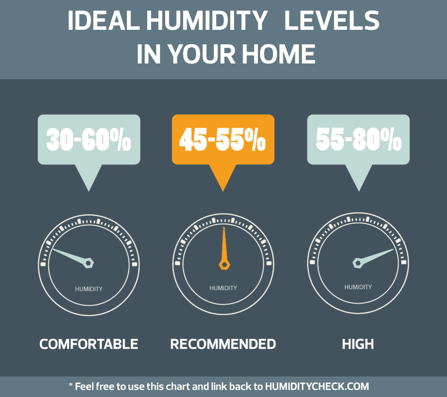 Free Chart(Infographic) - Ideal-humidity-levels-in-your-house - humiditycheck.com